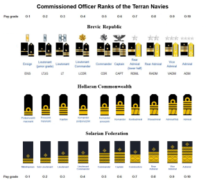 Ranks in TCOTU series